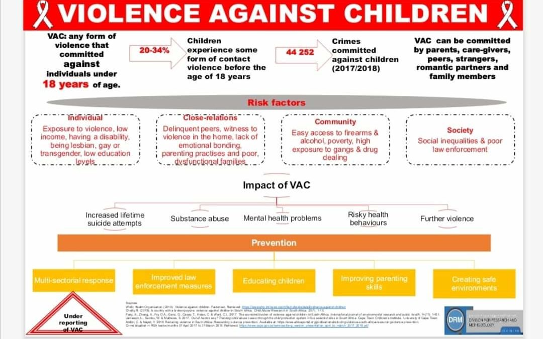 16 Days of Activism: Violence Against Children (VAC)