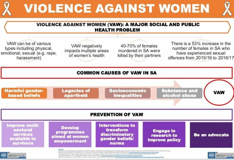 16 Days of Activism: Violence Against Women (VAW): A Major Social and Public Health Problem